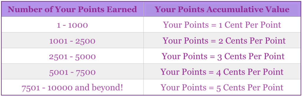 Your Points Redemption Value Chart